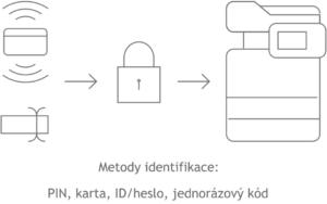 secure print, zabezpečený tisk