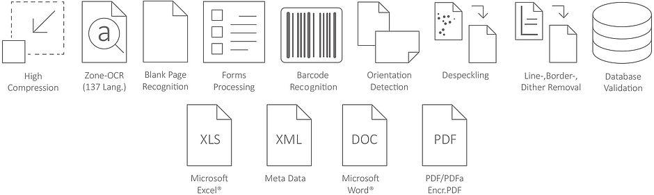 pokročilé skenování, vytěžování, uniflow, skenovací workflow